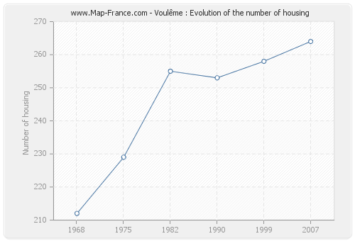 Voulême : Evolution of the number of housing