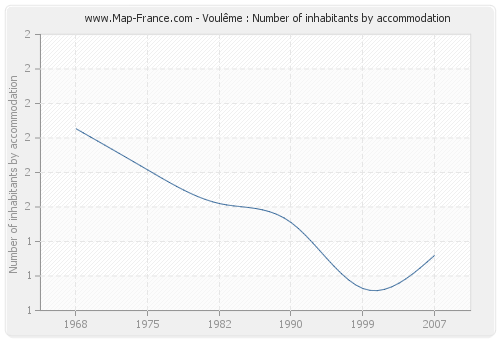 Voulême : Number of inhabitants by accommodation