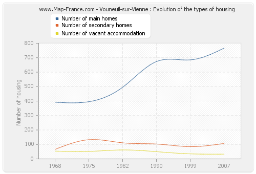 Vouneuil-sur-Vienne : Evolution of the types of housing