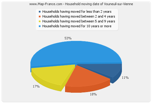 Household moving date of Vouneuil-sur-Vienne