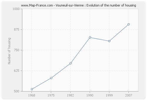 Vouneuil-sur-Vienne : Evolution of the number of housing