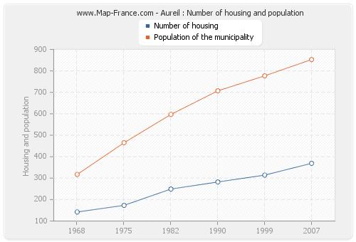 Aureil : Number of housing and population
