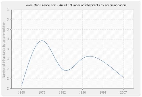 Aureil : Number of inhabitants by accommodation