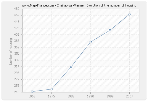 Chaillac-sur-Vienne : Evolution of the number of housing