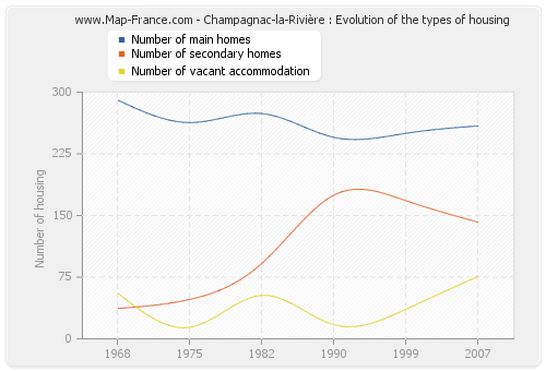 Champagnac-la-Rivière : Evolution of the types of housing