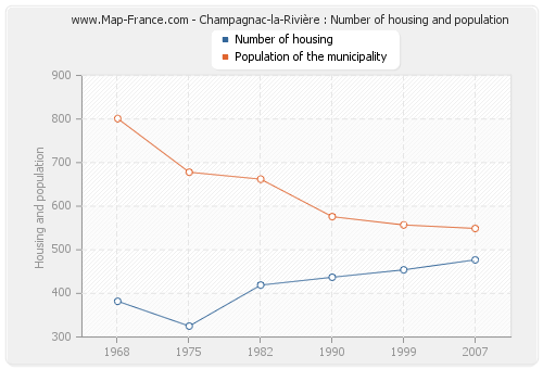 Champagnac-la-Rivière : Number of housing and population