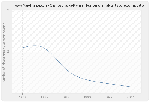 Champagnac-la-Rivière : Number of inhabitants by accommodation