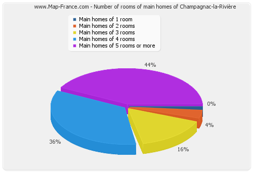 Number of rooms of main homes of Champagnac-la-Rivière