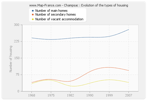 Champsac : Evolution of the types of housing