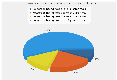 Household moving date of Champsac
