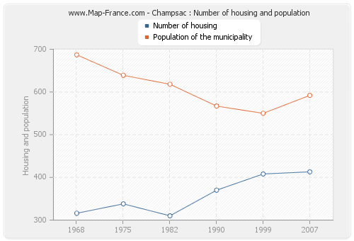 Champsac : Number of housing and population