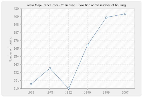Champsac : Evolution of the number of housing