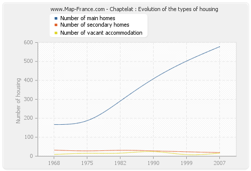 Chaptelat : Evolution of the types of housing