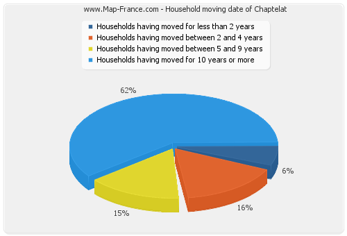 Household moving date of Chaptelat