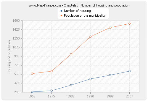 Chaptelat : Number of housing and population