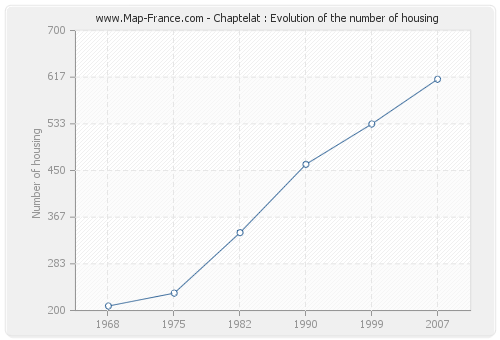 Chaptelat : Evolution of the number of housing