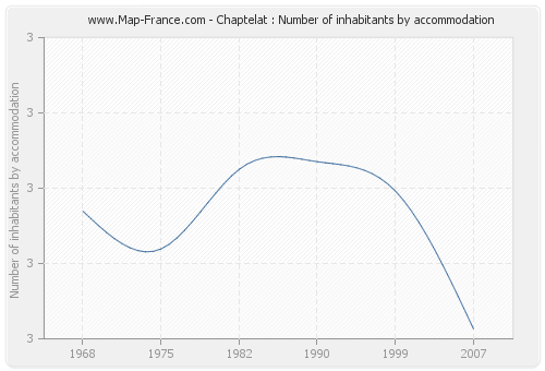 Chaptelat : Number of inhabitants by accommodation
