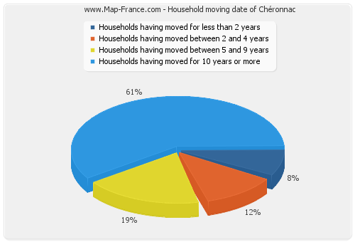 Household moving date of Chéronnac