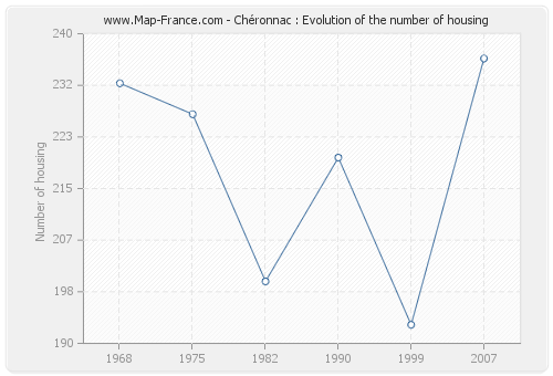 Chéronnac : Evolution of the number of housing