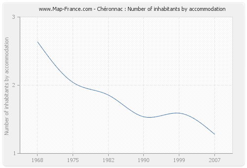 Chéronnac : Number of inhabitants by accommodation