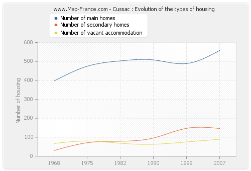 Cussac : Evolution of the types of housing