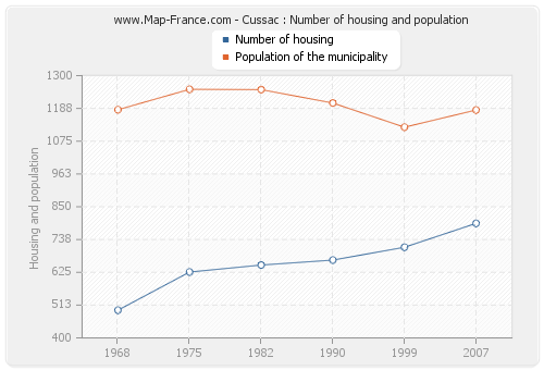 Cussac : Number of housing and population
