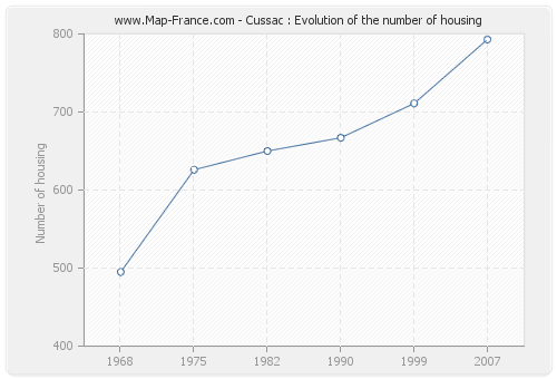 Cussac : Evolution of the number of housing