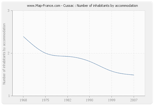 Cussac : Number of inhabitants by accommodation