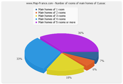 Number of rooms of main homes of Cussac