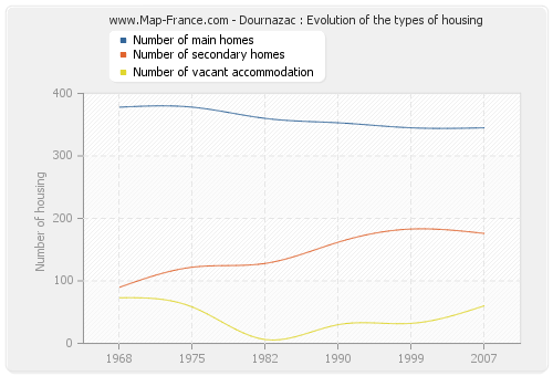 Dournazac : Evolution of the types of housing