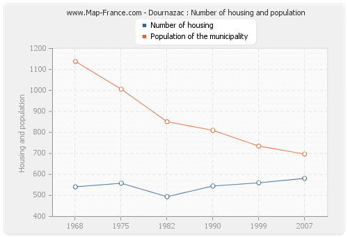 Dournazac : Number of housing and population