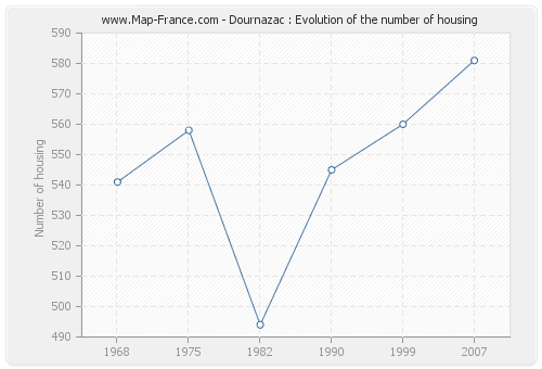 Dournazac : Evolution of the number of housing