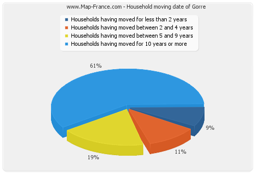 Household moving date of Gorre