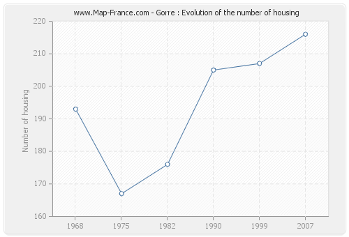 Gorre : Evolution of the number of housing