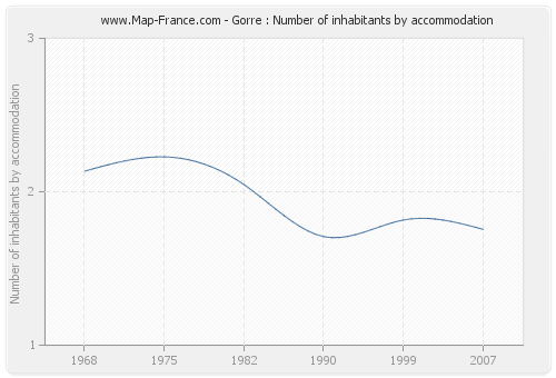 Gorre : Number of inhabitants by accommodation