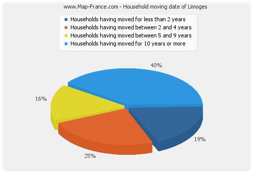 Household moving date of Limoges