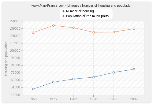 Limoges : Number of housing and population