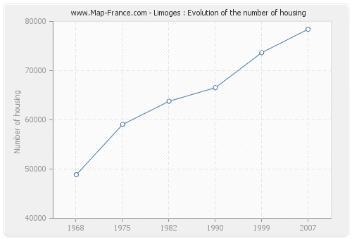 Limoges : Evolution of the number of housing