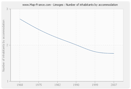 Limoges : Number of inhabitants by accommodation