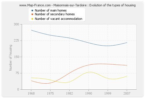Maisonnais-sur-Tardoire : Evolution of the types of housing