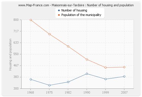 Maisonnais-sur-Tardoire : Number of housing and population