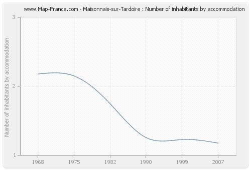Maisonnais-sur-Tardoire : Number of inhabitants by accommodation