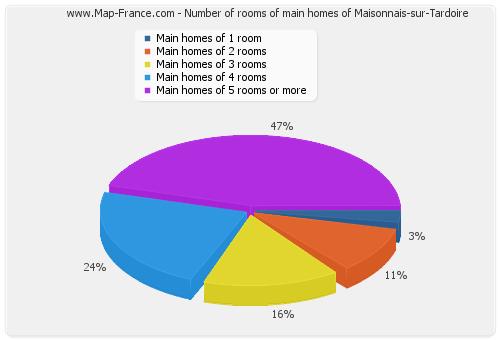 Number of rooms of main homes of Maisonnais-sur-Tardoire