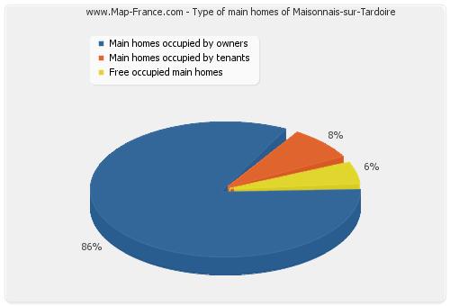 Type of main homes of Maisonnais-sur-Tardoire