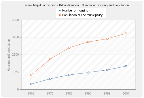 Rilhac-Rancon : Number of housing and population