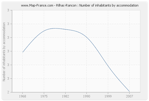 Rilhac-Rancon : Number of inhabitants by accommodation