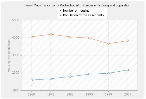 Rochechouart : Number of housing and population