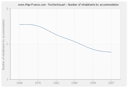 Rochechouart : Number of inhabitants by accommodation