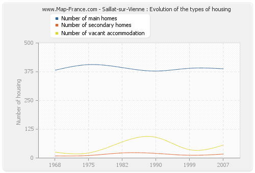 Saillat-sur-Vienne : Evolution of the types of housing