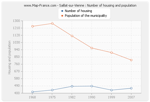 Saillat-sur-Vienne : Number of housing and population